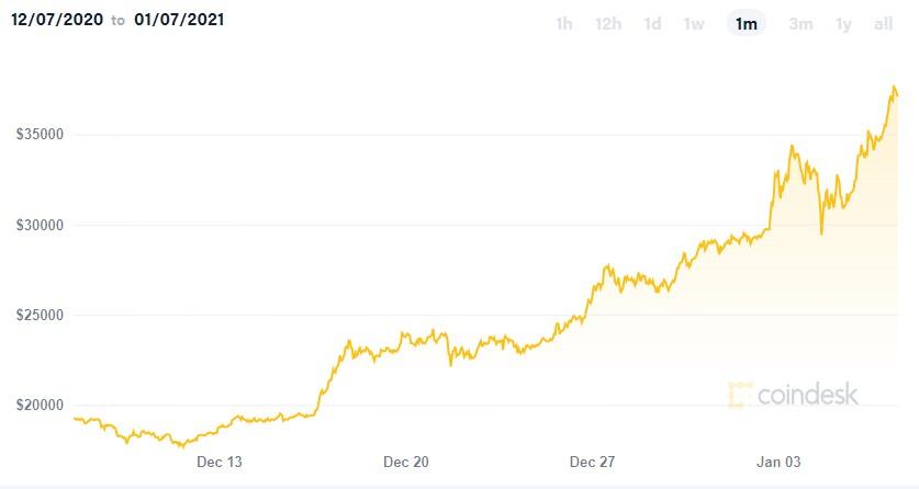 bitcoin above 37000 us dollars on January 7